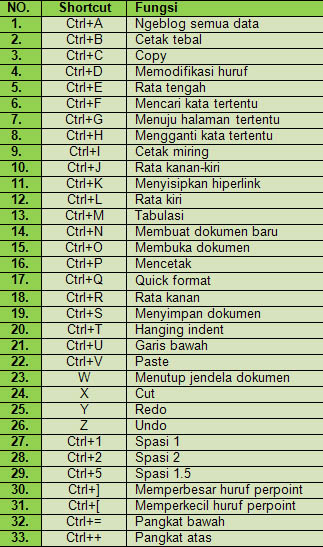 Daftar ShortCut Office 2003