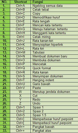 Daftar ShortCut Office 2003